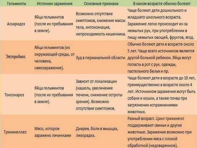 Источники заражения и симптомы