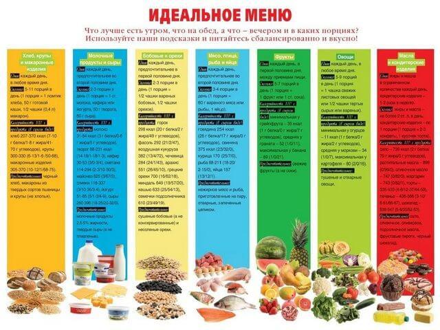 Диетическое меню