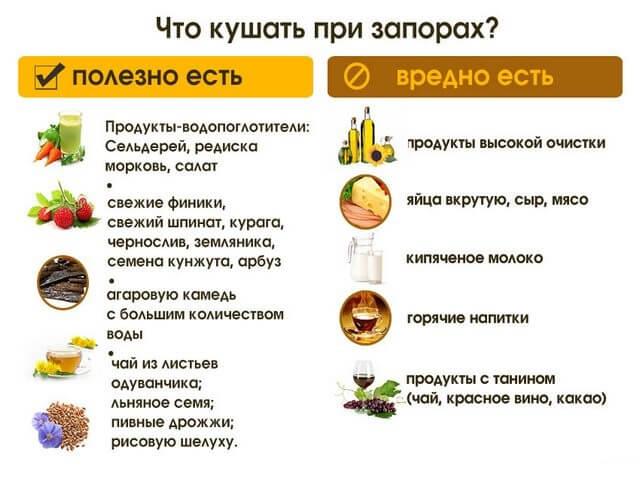 Запор при белковой диете